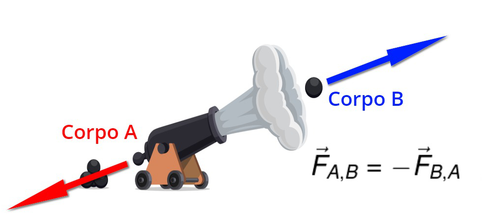 A força que o canhão faz sobre a bola é igual e oposta à força que a bola faz sobre o canhão.