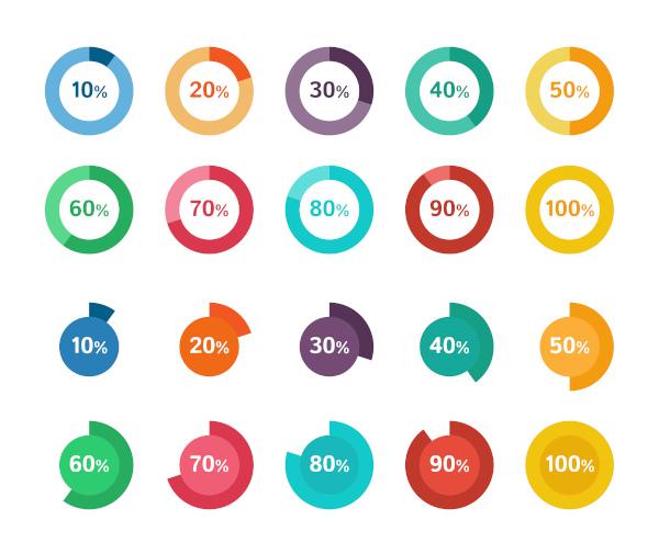 A porcentagem é uma razão centesimal, ou seja, de base 100.