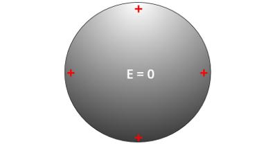 Em condutores carregados, o campo elétrico interno é sempre nulo.