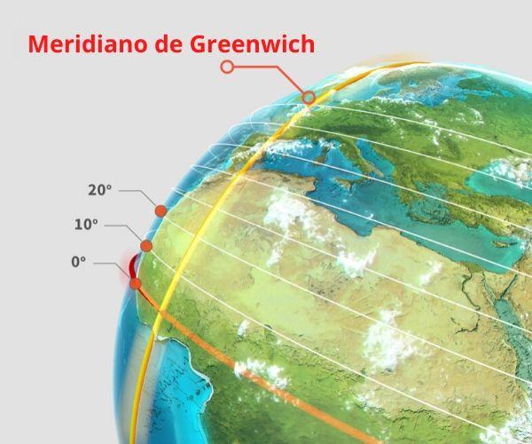 Esquema representando o cruzamento do Meridiano de Greenwich com a Linha do Equador.