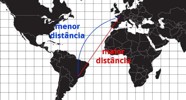 Na superfície esférica, a menor distância entre dois pontos é um arco de circunferência.