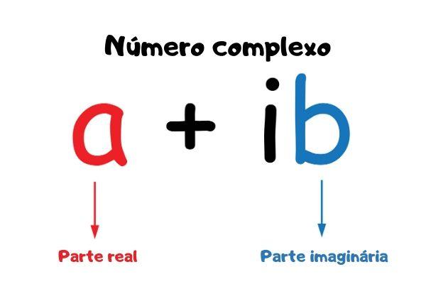 Representação algébrica dos números complexos.