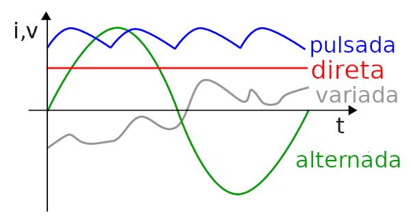 Diferentes tipos de corrente elétrica e seu perfil de intensidade em função do tempo