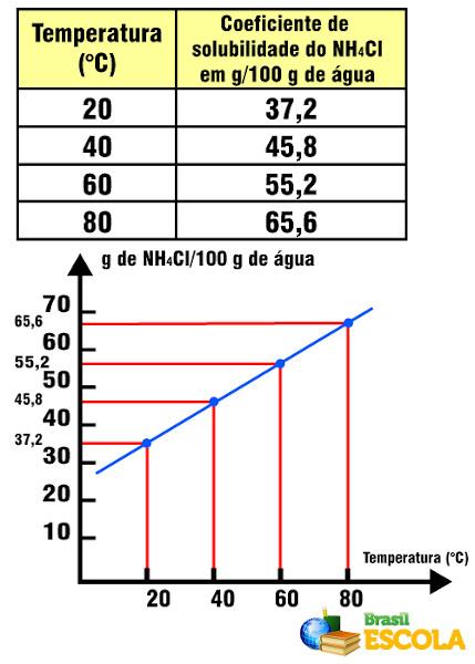 Coeficiente de solubilidade