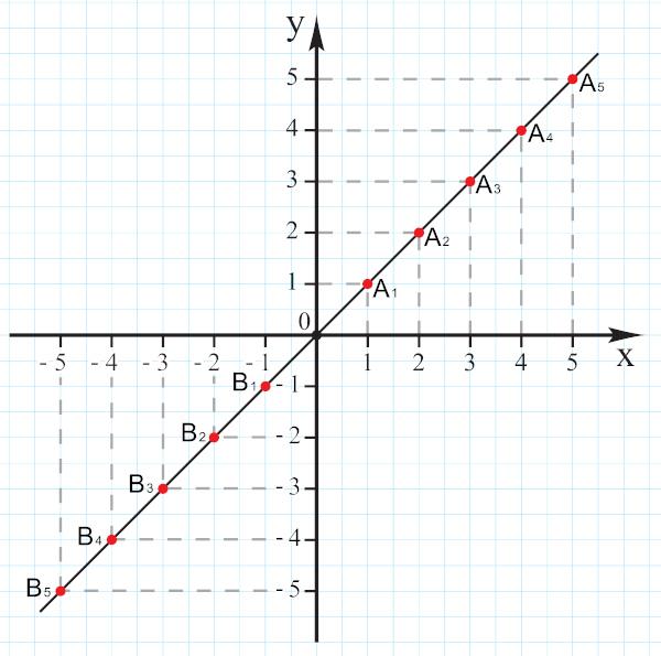 O comportamento da reta pode ser descrito pela equação reduzida y = mx + n.