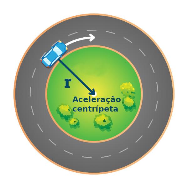 No movimento circular uniforme, a partícula percorre uma trajetória de raio constante.