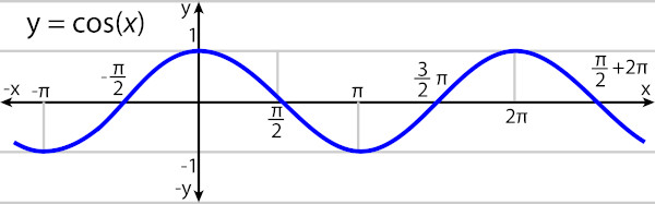 O gráfico da função cosseno é conhecido como cossenoide.