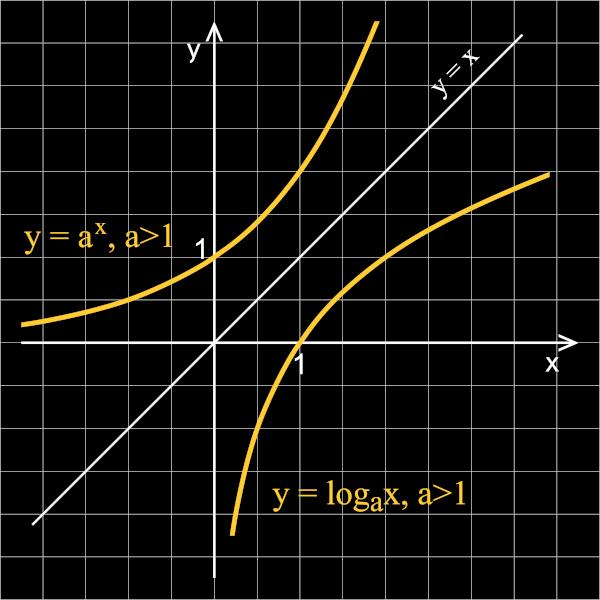 O gráfico da função exponencial é simétrico ao gráfico da função logarítmica.