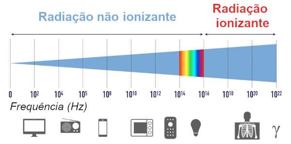 A partir do ultravioleta, a radiação eletromagnética passa a ser ionizante.