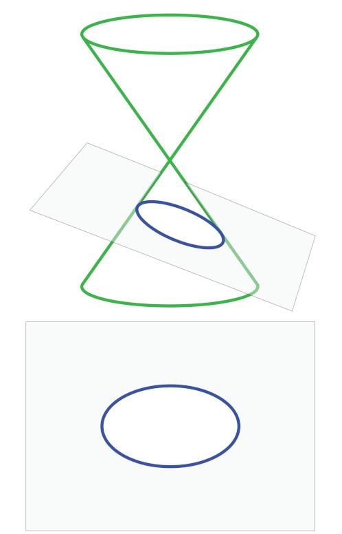 A elipse é uma cônica.