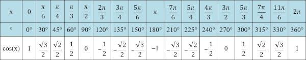 Arcos notáveis da função cosseno.