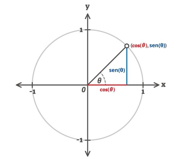 Ciclo trigonométrico.