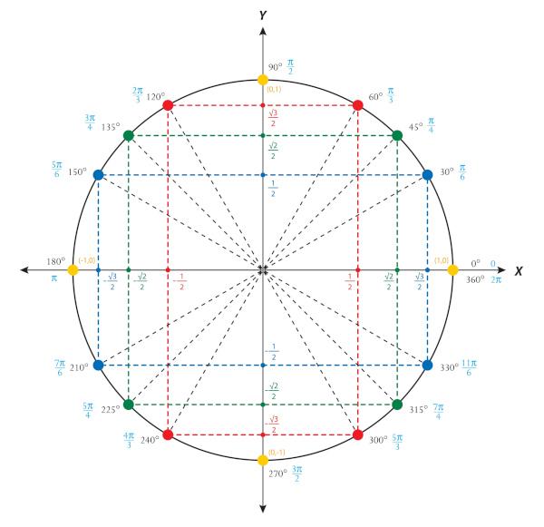Círculo trigonométrico com os valores de seno e cosseno dos ângulos notáveis