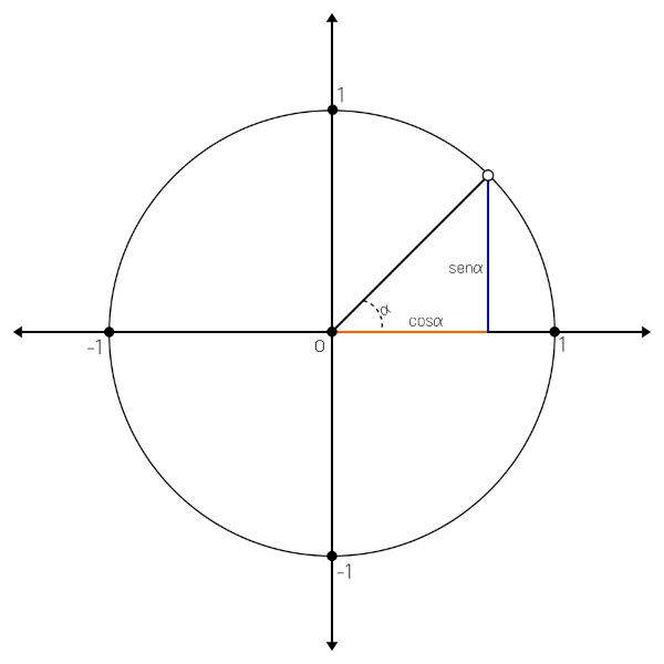 O círculo trigonométrico possui raio 1 e é representado no plano cartesiano.