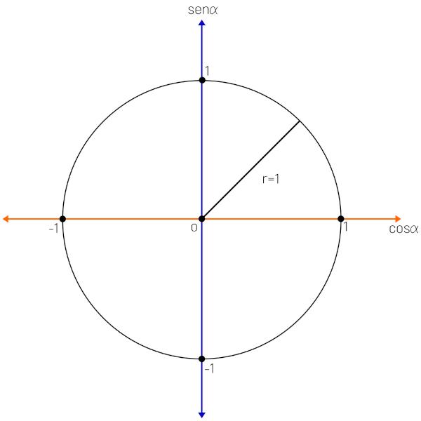 Círculo trigonométrico indicando a medida do raio sendo 1.