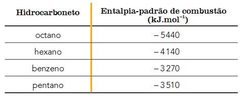 Tabela apresentando a entalpia-padrão de combustão do octano, hexano, benzeno e pentano.