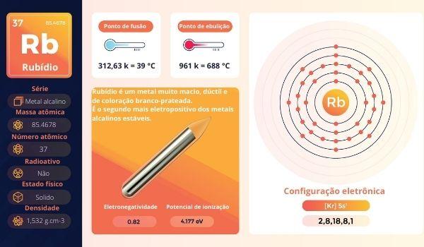 Resumo das propriedades do rubídio e sua configuração eletrônica