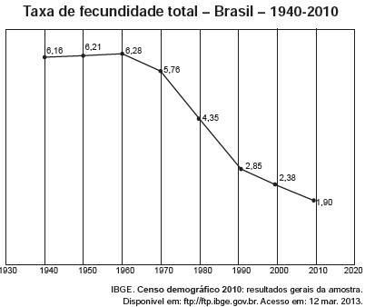 Gráfico do IBGE apresentando a taxa de fecundidade no Brasil de 1940 até 2010.