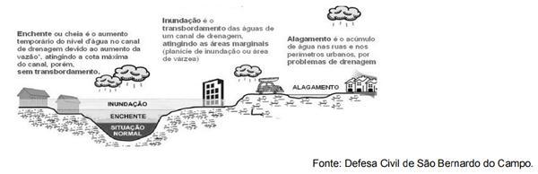 Infográfico explicitando como ocorre os alagamentos em áreas urbanas.