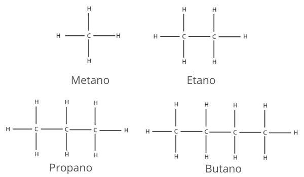 Os quatro primeiros da série dos alcanos em uma representação plana: metano, etano, propano e butano.