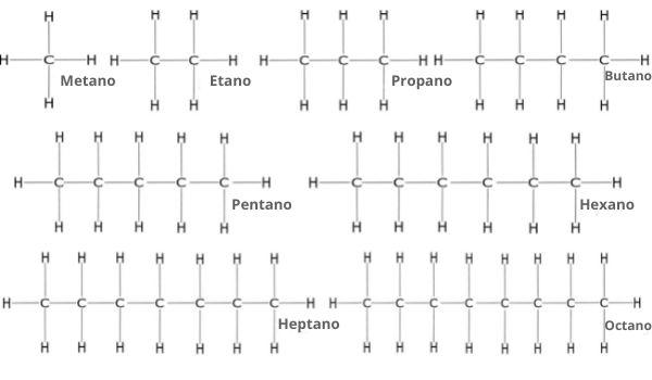 Alcanos de um a oito carbonos (metano a octano).
