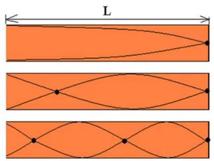 Representação da onda estacionária em um tubo sonoro fechado.