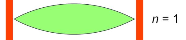 Onda estacionária com ordem do harmônico n = 1.