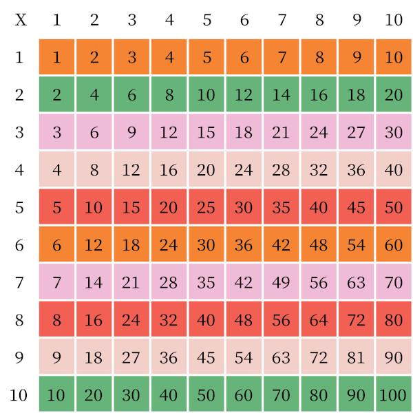 Tabuada da multiplicação.