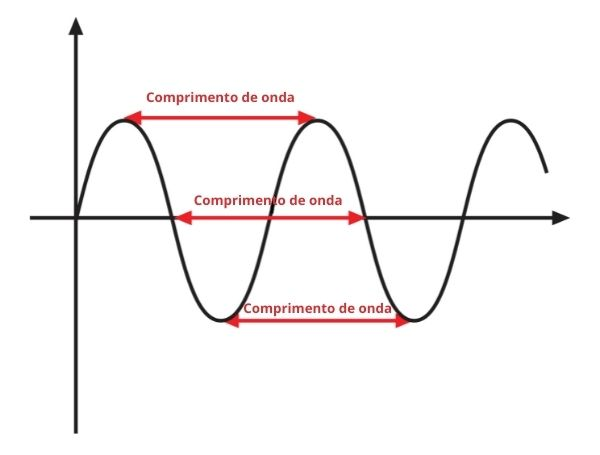 Formas onde o comprimento de onda pode ser encontrado