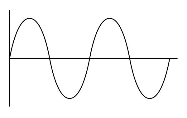 Exemplo de uma onda periódica unidimensional