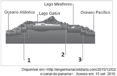 Ilustração da travessia pelo Canal do Panamá