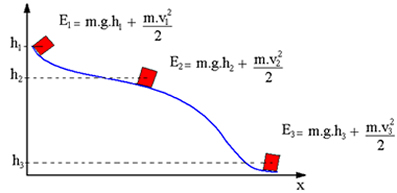Um bloco escorregando por uma superfície sem atrito sempre conserva a sua energia mecânica total em qualquer ponto da trajetória