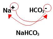 Formação da fórmula do bicarbonato de sódio