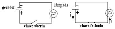 Diagrama 1 e diagrama 2