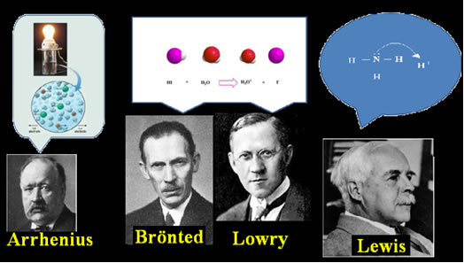 Arrhenius, Brönted, Lowry e Lewis contribuíram para o entendimento do conceito de ácido-base.