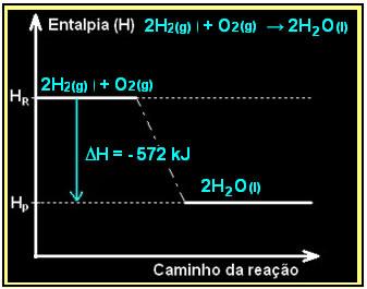 Esquema de um diagrama de entalpia da combustão do hidrogênio, uma reação exotérmica