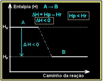 Esquema de um diagrama de entalpia em reações exotérmicas.