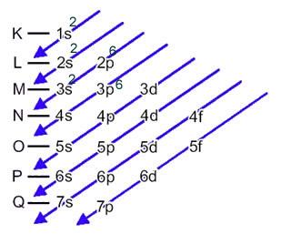 Esquema da distribuição eletrônica do ânion enxofre no diagrama de Pauling