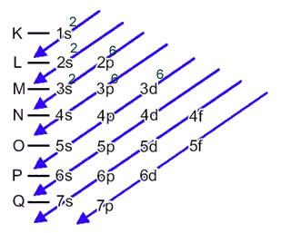 Esquema da distribuição eletrônica do cátion ferro no diagrama de Pauling