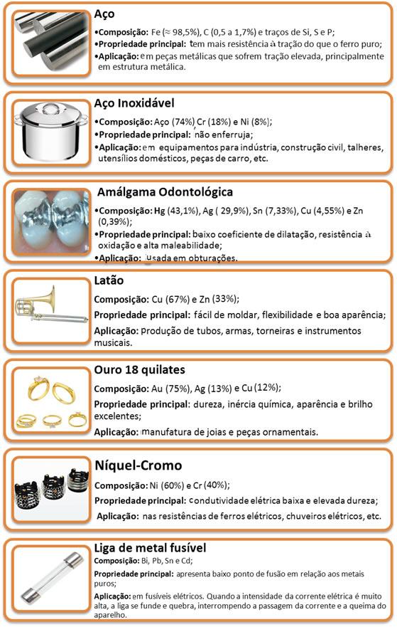 Exemplos de ligas metálicas, suas composições, propriedades e aplicações