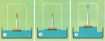 Experimento de Lavoisier com vela