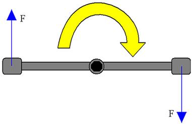 Esquema geral das forças aplicadas pela mão esquerda e direita sobre a chave de roda