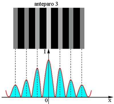 Variação da intensidade da luz projetada no anteparo 3. A franja central é o máximo de maior intensidade