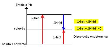Gráfico da entalpia de dissolução endotérmica.