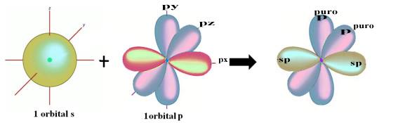 Formação de orbitais híbridos sp