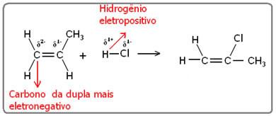 Adição de cloreto de hidrogênio ao propeno, formando o 2-cloropropano, segundo a regra de Markovnikov.