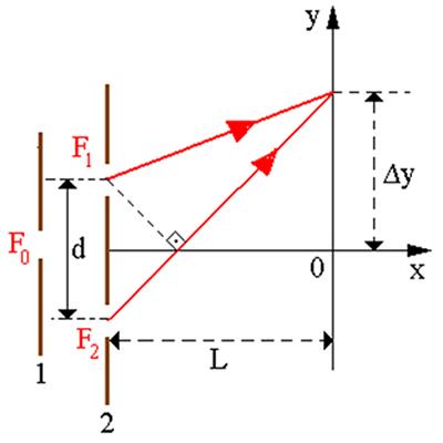 Demonstração da separação Δy de duas linhas nodais