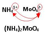 Formação da fórmula do molibdato de amônio