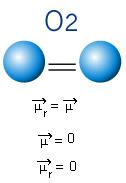 Momento dipolar do O2, uma molécula apolar.