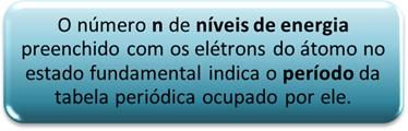 Relação existente entre os níveis de energia e o período do elemento